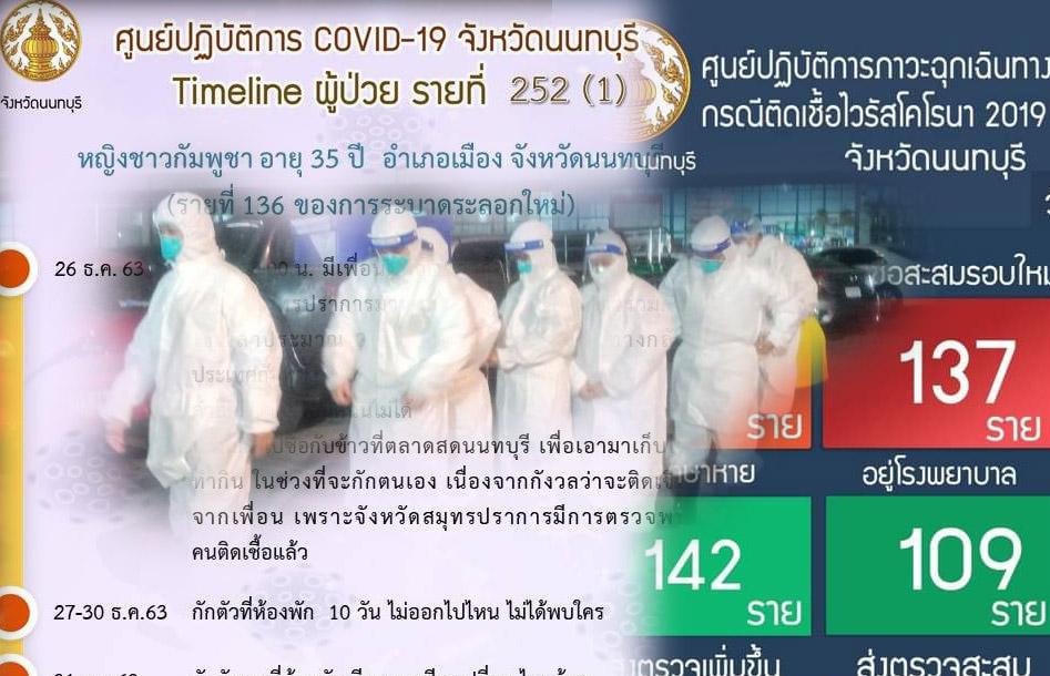 เปิด 6 ไทม์ไลน์ ผู้ป่วยโควิด-19 จ.นนทบุรี