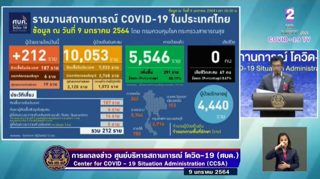 ป่วยโควิดเพิ่ม 212 ราย ติดเชื้อในประเทศ 187 ต่างด้าว 6 กลับจากตปท. 19 ยอดสะสมเกินหมื่นรายแล้ว