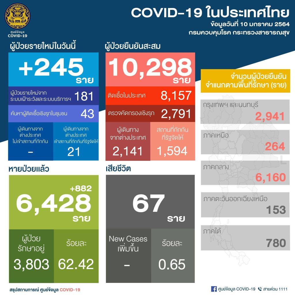 ไทยพบผู้ติดเชื้อโควิด-19 ใหม่ 245 ราย ติดเชื้อในประเทศ 181 ราย กลุ่มแรงงานข้ามชาติ 43 ราย มาจาก ตปท. 21 ราย