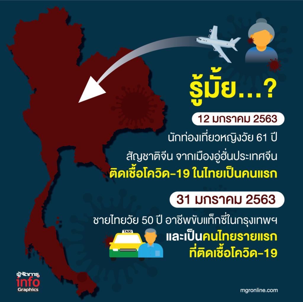 รู้มั้ย..? คนไทยติดเชื้อติดเชื้อโควิด-19 ในไทยครั้งแรกเมื่อไหร่