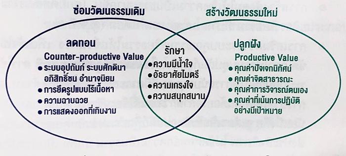 """""""ซ่อมวัฒนธรรมเดิม สร้างวัฒนธรรมใหม่"""" วาระประเทศไทยในโลกหลังโควิด! / ดร.สุวิทย์ เมษินทรีย์"""