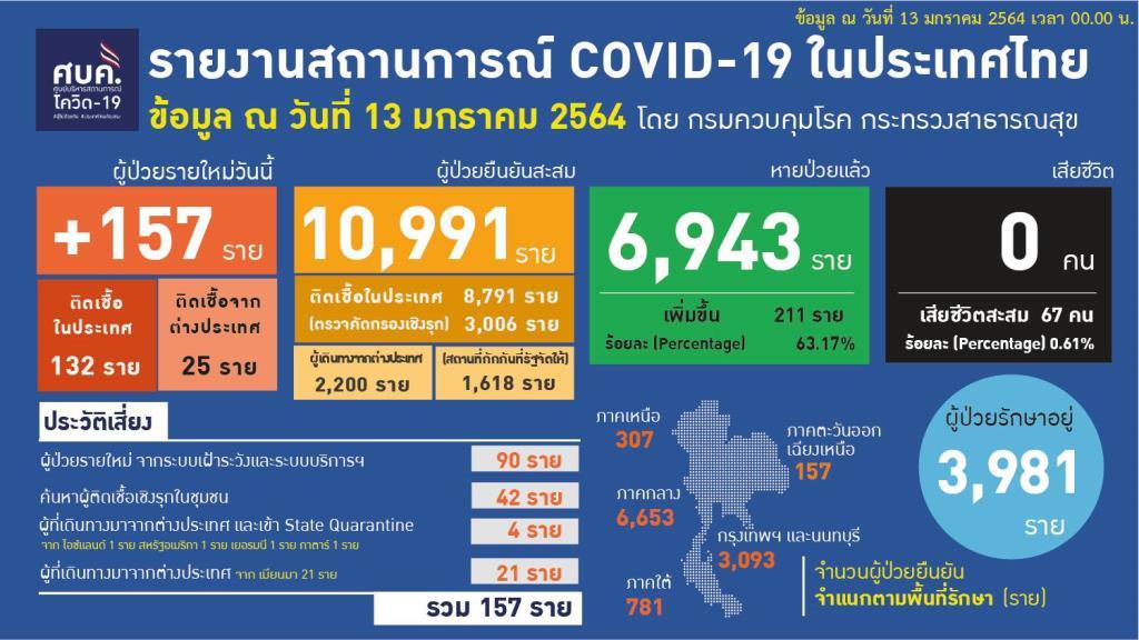 ป่วยโควิดใหม่ 157 ราย ติดในประเทศ 132 เชิงรุกชุมชน 42 กลับจากตปท. 4 ข้ามจากเมียนมาไม่เข้าสถานกักกัน 21 ราย