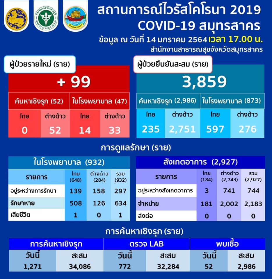 สมุทรสาครรักษาโควิดหายอีก 410 ราย ติดเชื้อใหม่ 99 คนไทย 14 ต่างด้าว 85 ยอดรวม 3,859