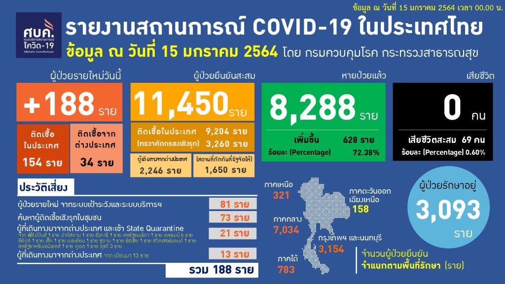 ไทยพบป่วยโควิดใหม่ 188 ราย ติดในประเทศ 154 มาจากตปท. 34 รักษาหาย 628 ราย ทั่วโลกทะลุ 93 ล้านราย