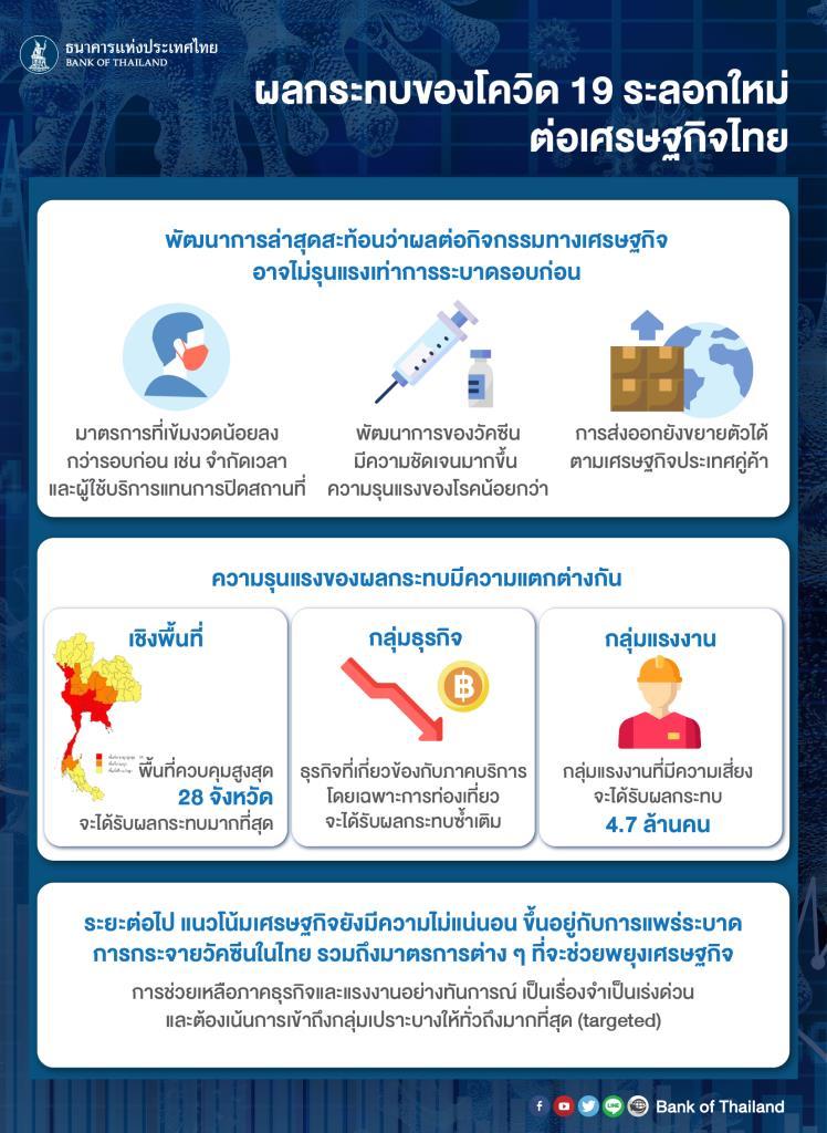 ธปท.ประเมินโควิดระลอกใหม่กระทบเศรษฐกิจไทย น้อยกว่าระลอกแรก