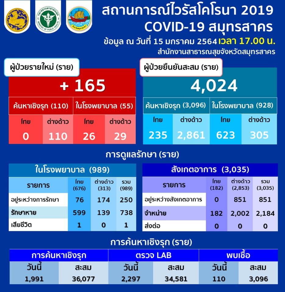 สมุทรสาครติดโควิดเพิ่ม 165 ราย คนไทย 26 ต่างด้าว 139 ยอดรวม 4,024 ราย