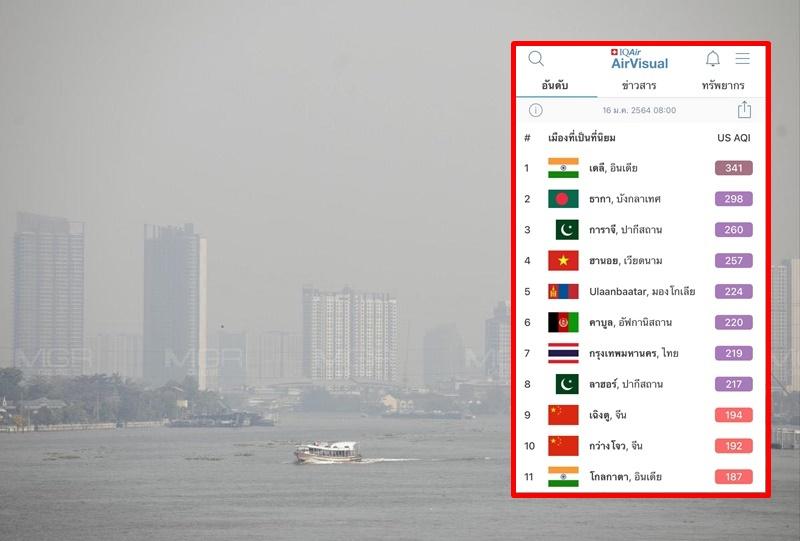 กรุงเทพฯ ฝุ่นทึบ ดัชนีคุณภาพอากาศพุ่งเป็นสีม่วง อยู่อันดับ 7 ของโลก