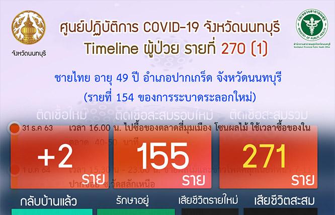 นนทบุรี เเจ้งไทม์ไลน์ผู้ป่วยโควิด-19 ในพื้นที่เพิ่ม 3 ราย