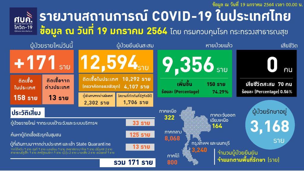 ไทยพบป่วยโควิดเพิ่ม 171 ราย ในประเทศ 158 กลับจากตปท. 13 ทั่วโลกติดเชื้อทะลุ 96 ล้านราย