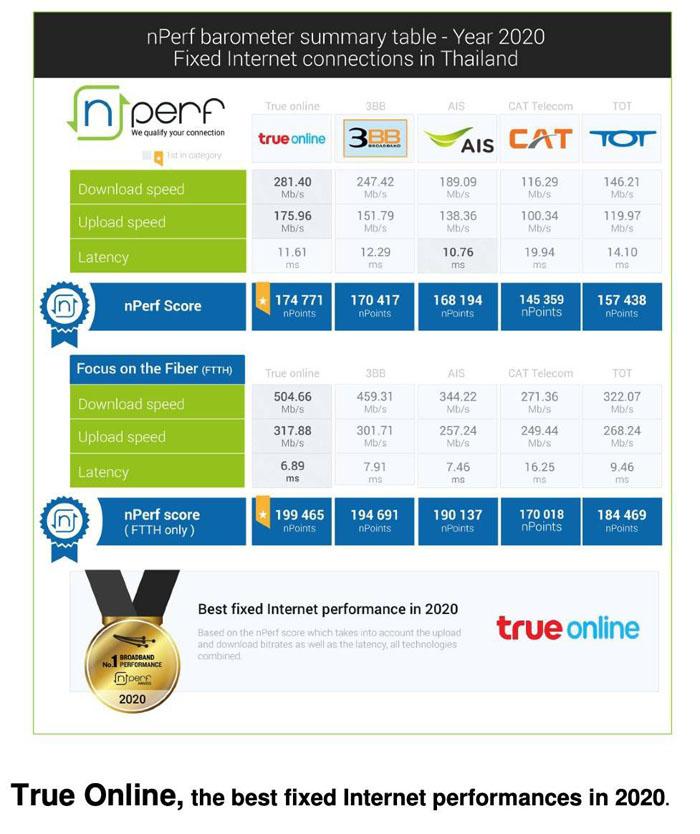 """ทรูออนไลน์คว้า 2 รางวัล จาก nPerf ขึ้นแท่น """"อินเทอร์เน็ตบรอดแบรนด์-ไฟเบอร์"""" ดีที่สุดในไทยปี 2563"""