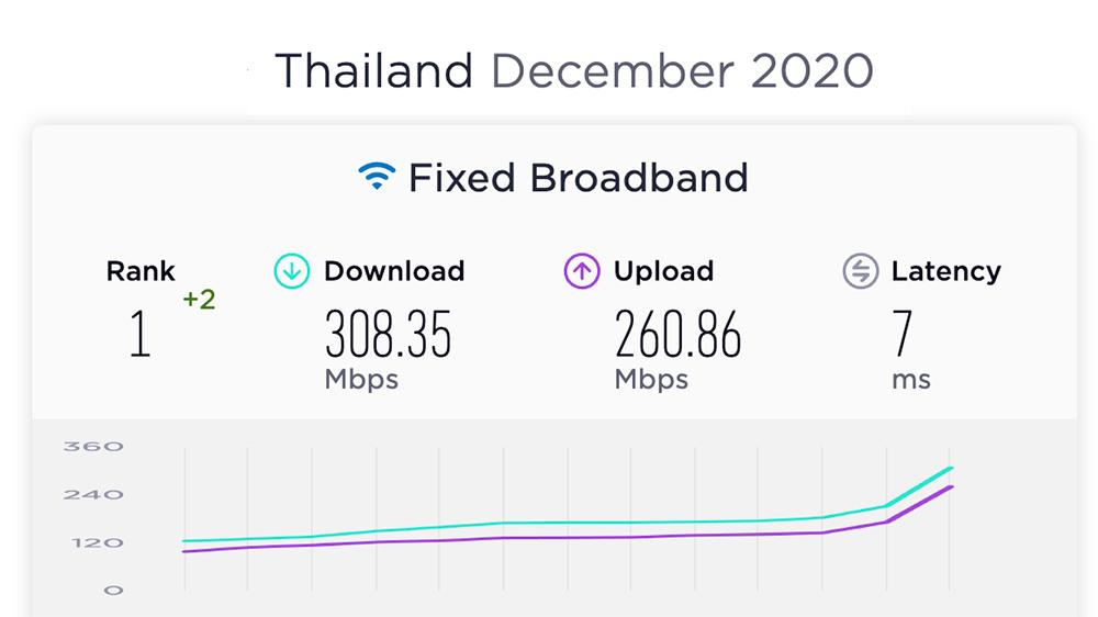 """""""เน็ตบ้านไทย เร็วที่สุดในโลก"""" หลัง OOKLA เผยสถิติประจำปี 2020"""