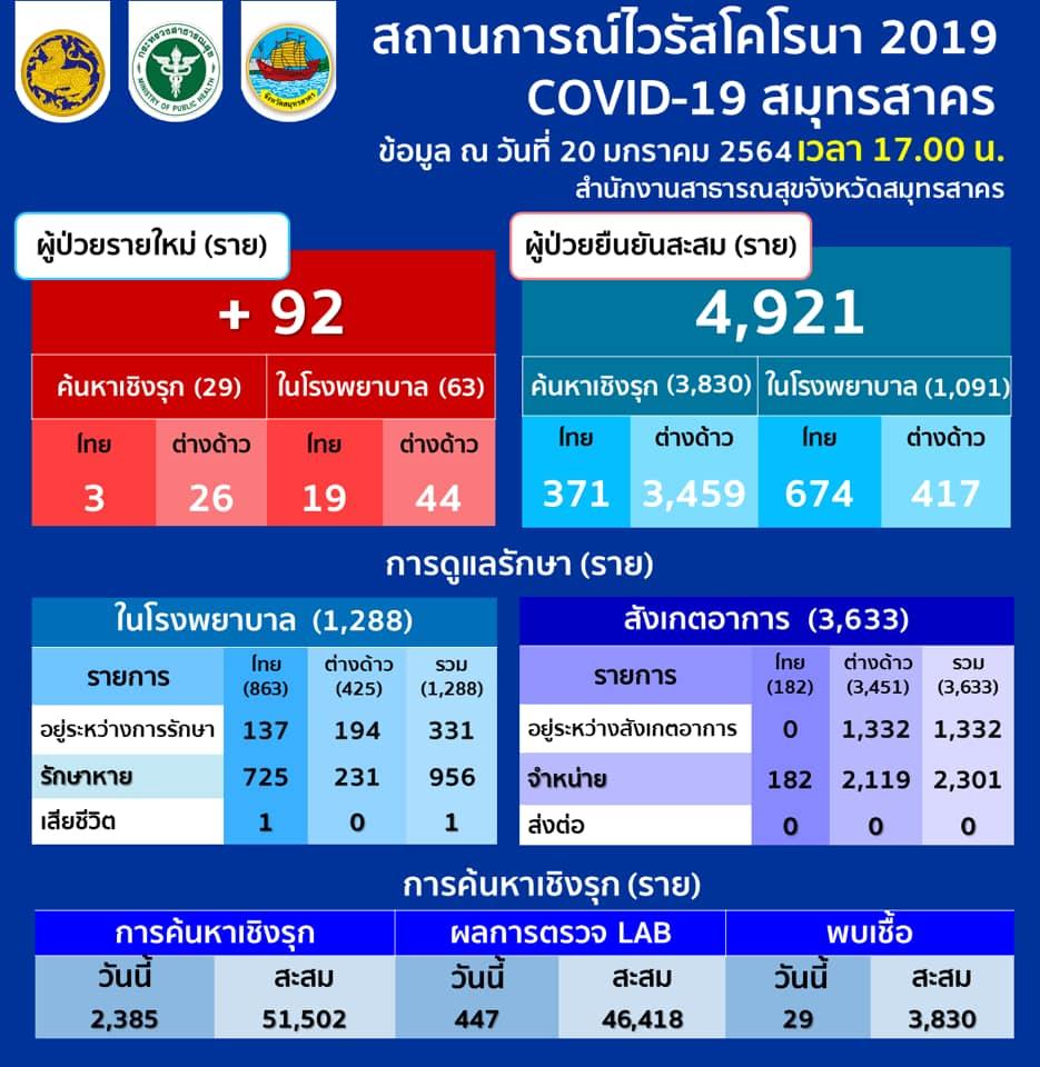 สมุทรสาครพบติดโควิดเพิ่ม 92 ราย คนไทย 22 ต่างด้าว 70 ยอดสะสม 4,921 รักษาหายแล้ว 3,257 ราย