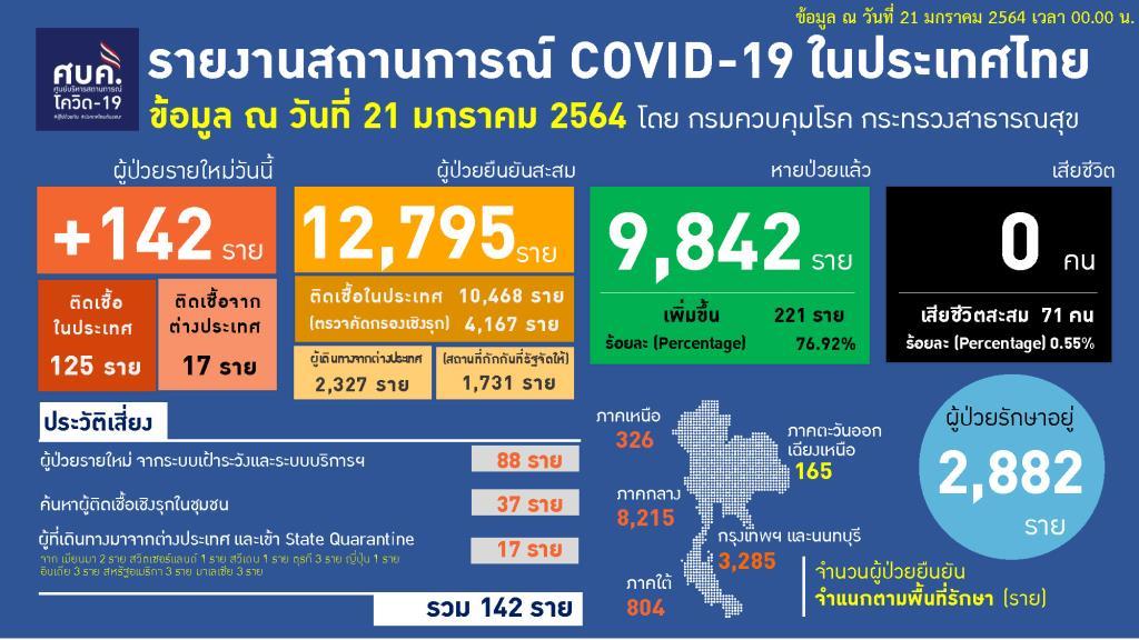 ไทยพบป่วยโควิดเพิ่ม 142 ราย ในประเทศ 125 เป็นกลุ่มเฝ้าระวัง 88 เชิงรุก 37 มาจากตปท. 17