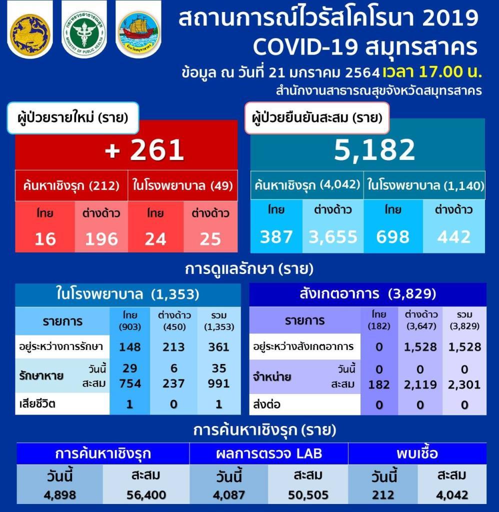 ยอดพุ่งอีก! สมุทรสาครพบติดโควิดเพิ่ม 261 ราย คนไทย 40 ต่างด้าว 221 ยอดสะสม 5,182