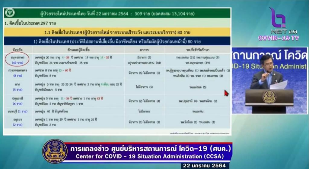 กรุงเทพฯ พบติดโควิดใหม่ 13 ราย เป็นคนไทย 8 ราย เมียนมา 5 ราย ยอดสะสม 648 ราย