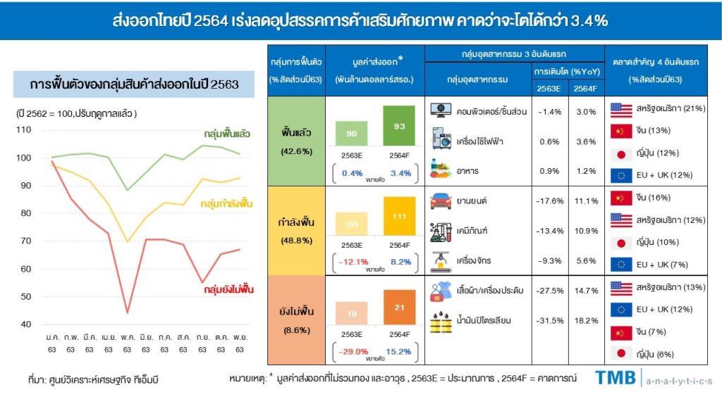 TMBมองส่งออกไทยปี2564 ฟื้นตามศก.โลก คาดโต3.4%