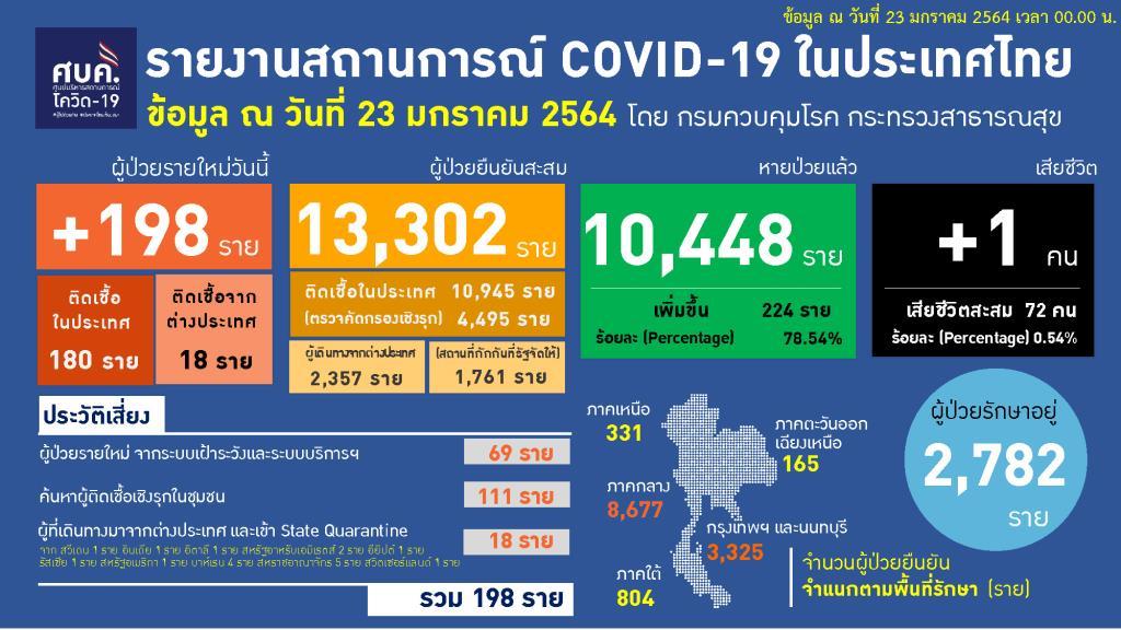 ไทยพบป่วยโควิดใหม่ 198 ราย ในประเทศ 180 เป็นสัมผัสเสี่ยง 69 เชิงรุก 111 กลับจากตปท. 18 เสียชีวิตเพิ่ม 1 ราย