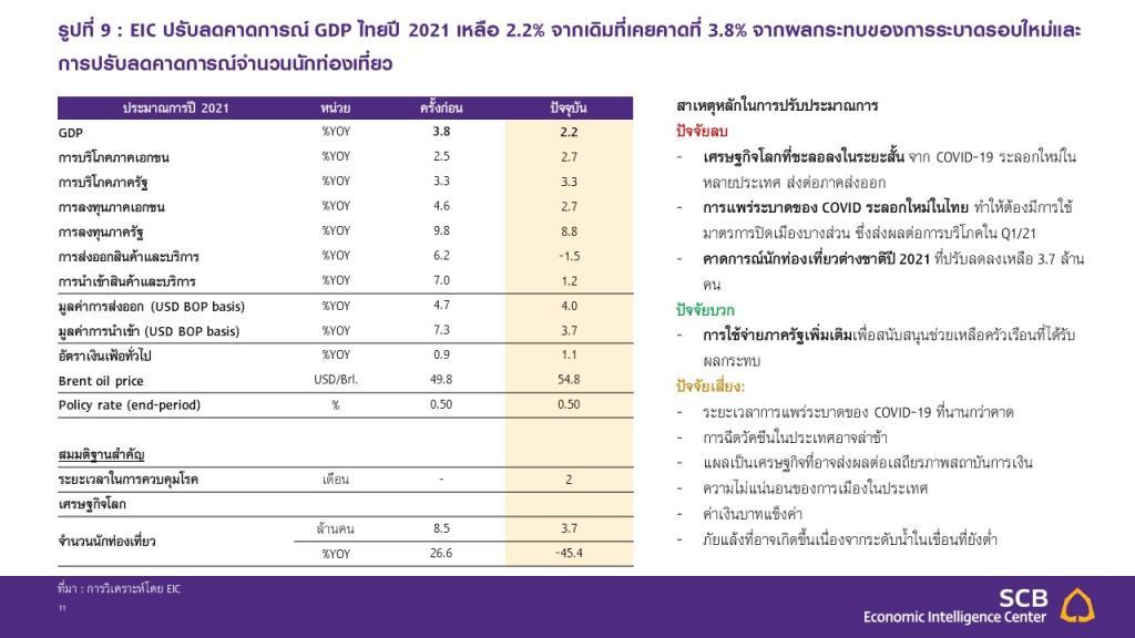 SCB ปรับลดเป้าจีดีพีเหลือโต 2.2%-รับผลกระทบCOVID-19