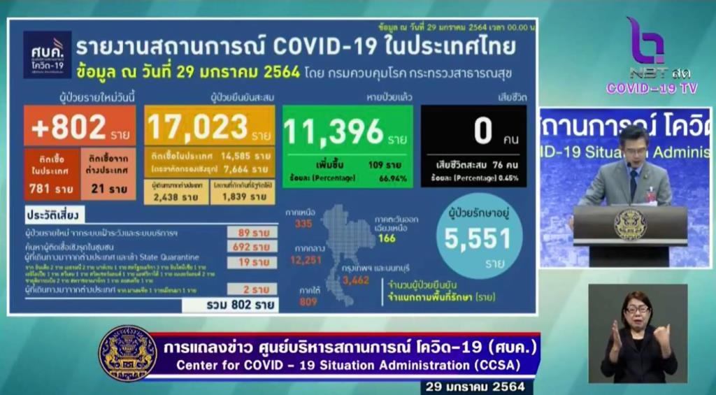 ไทยป่วยโควิดใหม่ 802 ราย ติดในประเทศ 781 กลับจากตปท. 19 รักษาหาย 109 ราย