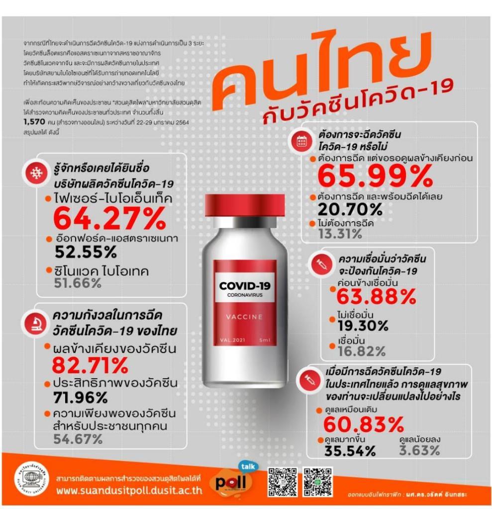 ดุสิตโพล เผย รู้จักวัคซีนอีกตัวมากกว่าตัวที่ไทยสั่ง กังวลผลข้างเคียง ค่อนข้างเชื่อป้องกันได้