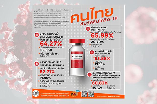 """เผยผลสำรวจ """"ดุสิตโพล"""" ระบุ คนไทยยังคงกังวลถึงผลข้างเคียงจากวัคซีนโควิด-19 แต่เชื่อมันว่าวัคซีนป้องกันเชื้อได้"""