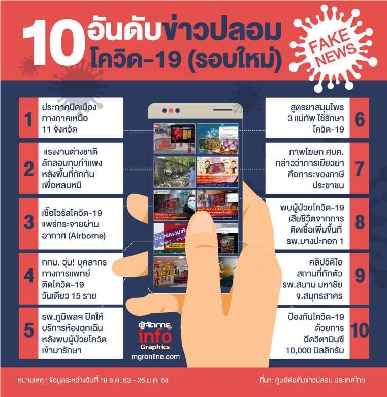 10 อันดับข่าวปลอม โควิด-19 (รอบใหม่)