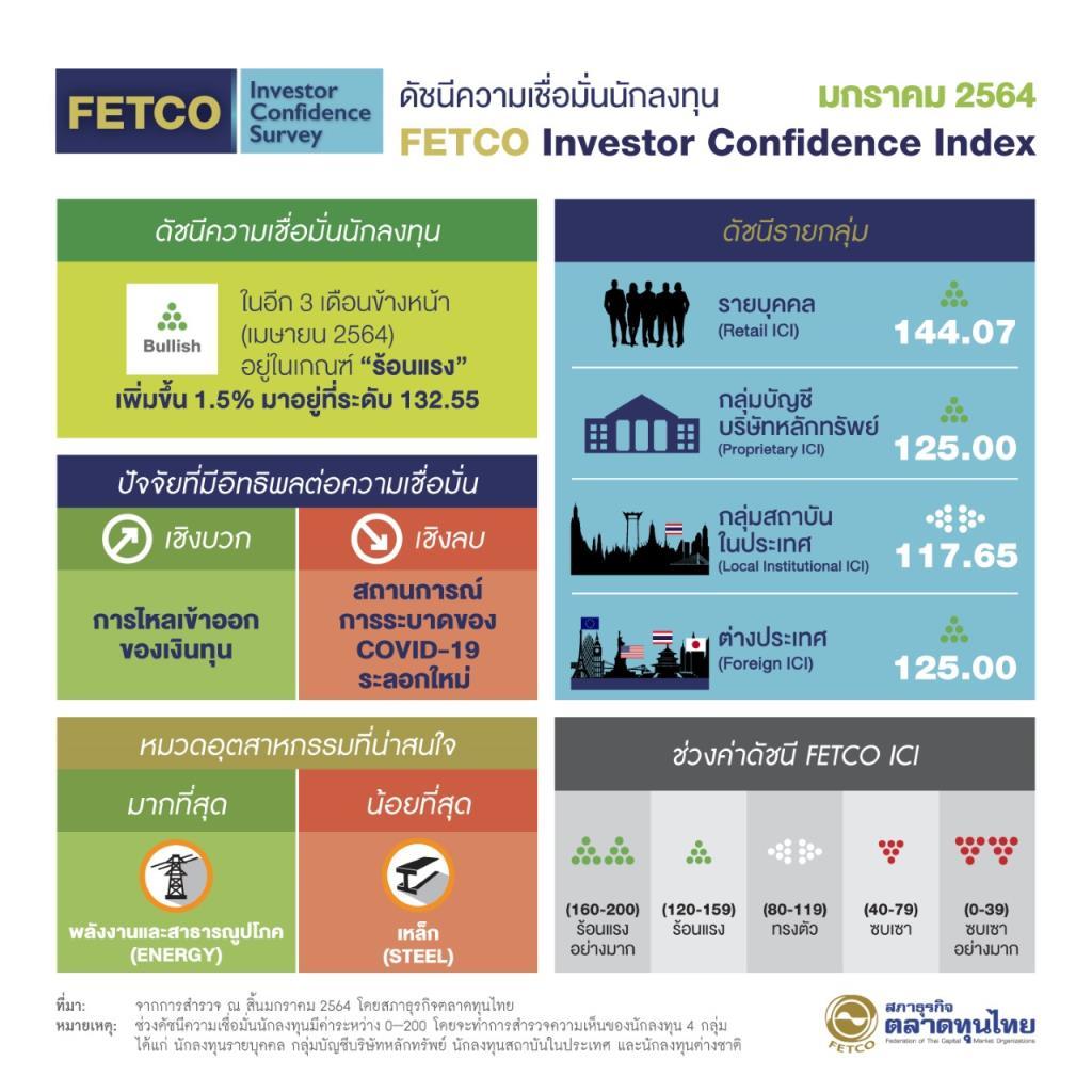 FETCOเผยดัชนีความเชื่อมั่นนักลงทุน ม.ค.64อยู่ในโซนร้อนแรง