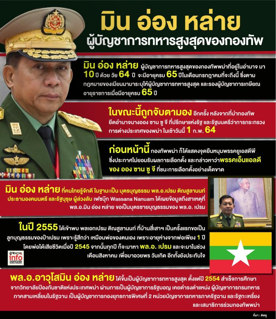 มิน อ่อง หล่ายผู้บัญชาการทหารสูงสุดของกองทัพพม่า