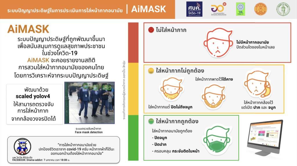 คนไทยร่วมมือป้องกันโควิด-19 คนกรุงใส่มาสก์เพิ่มขึ้นเป็น 98.07%