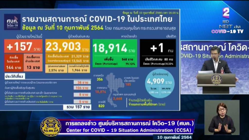 ไทยพบติดเชื้อโควิด-19 เพิ่ม 157 ราย ในประเทศ 144 มาจากตปท. 13 ราย มีไม่เข้ากักกัน 5 ราย เสียชีวิตเพิ่ม 1 ราย