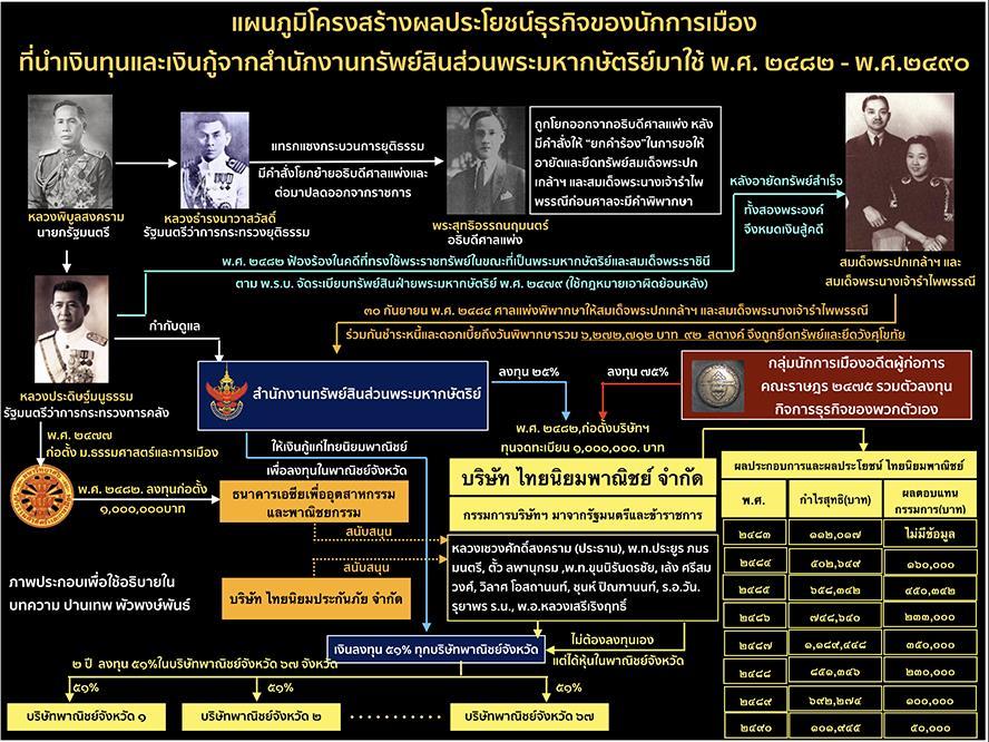 ภารกิจคณะราษฎรยังไม่เสร็จ !? (ตอนที่ 14) เมื่อเงินของพระมหากษัตริย์ถูกดึงมาใช้ในธุรกิจของนักการเมือง /  ปานเทพ พัวพงษ์พันธ์