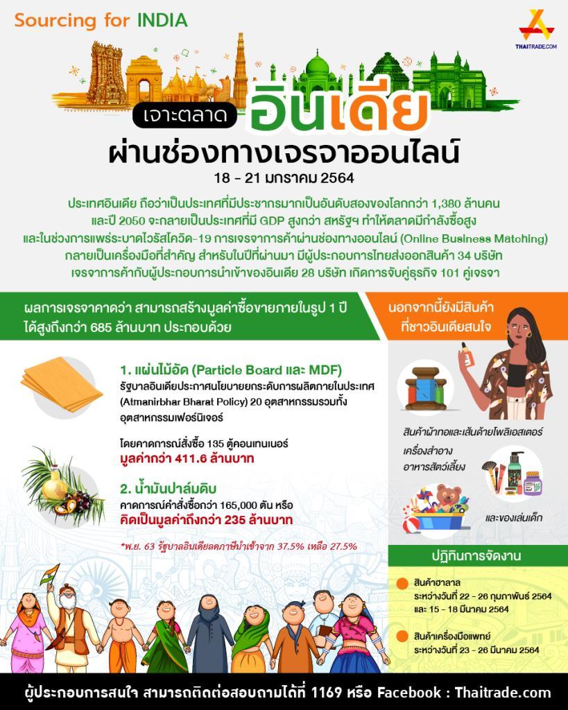 Thaitrade.com ชวนผปก.เจาะตลาดอินเดียผ่านช่องทางเจรจาออนไลน์
