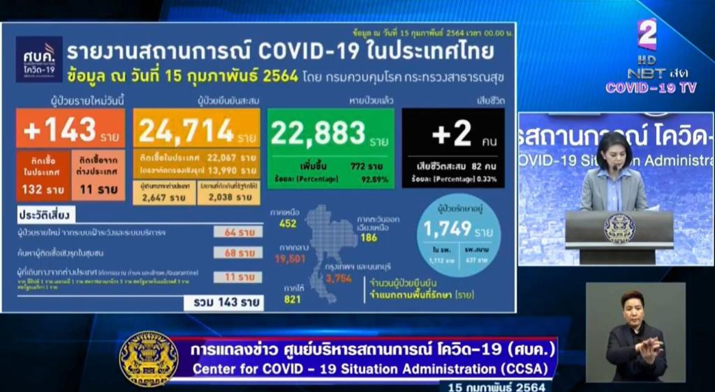 ไทยพบป่วยโควิด-19 ใหม่ 143 ราย ในประเทศ 132 มาจากตปท. 11 ราย เสียชีวิตเพิ่ม 2 คน