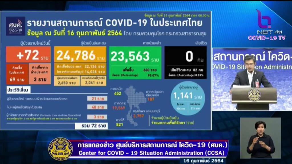 ไทยหลักสิบ! ป่วยโควิด-19 ใหม่ 72 ราย ติดในประเทศ 69 ราย เดินทางจากตปท. 3 ราย