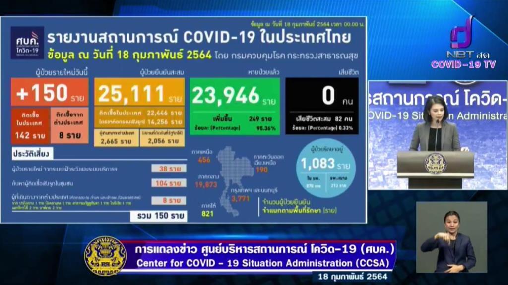 ไทยติดเชื้อโควิด-19 เพิ่ม 150 ราย ในประเทศ 142 ราย มาจากตปท. 8 ราย รักษาหาย 249 ราย
