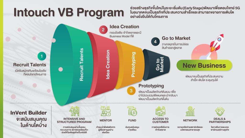 หลังจากการพัฒนาผลิตภัณฑ์และการทดสอบตลาดที่จะกินระยะเวลา 6 เดือน ระหว่างนี้ทีมที่ได้รับเลือกในโครงการ VB จะได้รับเงินพัฒนาธุรกิจต่อเนื่องเริ่มต้น 150,000 บาทต่อทีมต่อเดือน