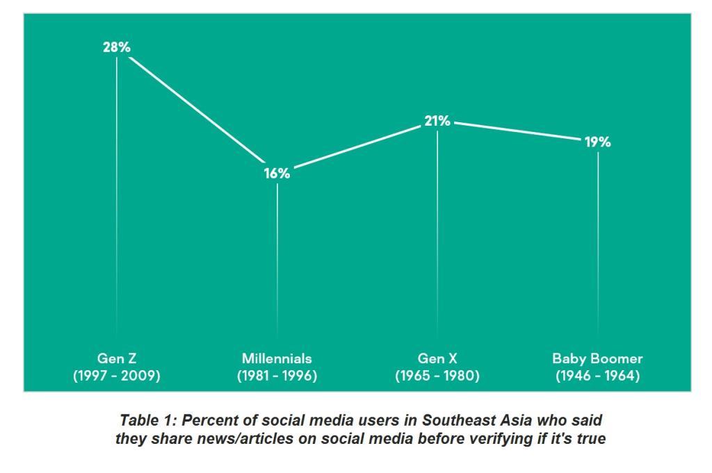 เปอร์เซ็นต์ผู้ใช้งานโซเชียลมีเดียในเอเชียตะวันออกเฉียงใต้ที่แชร์ข่าวโดยไม่ได้ตรวจสอบก่อน