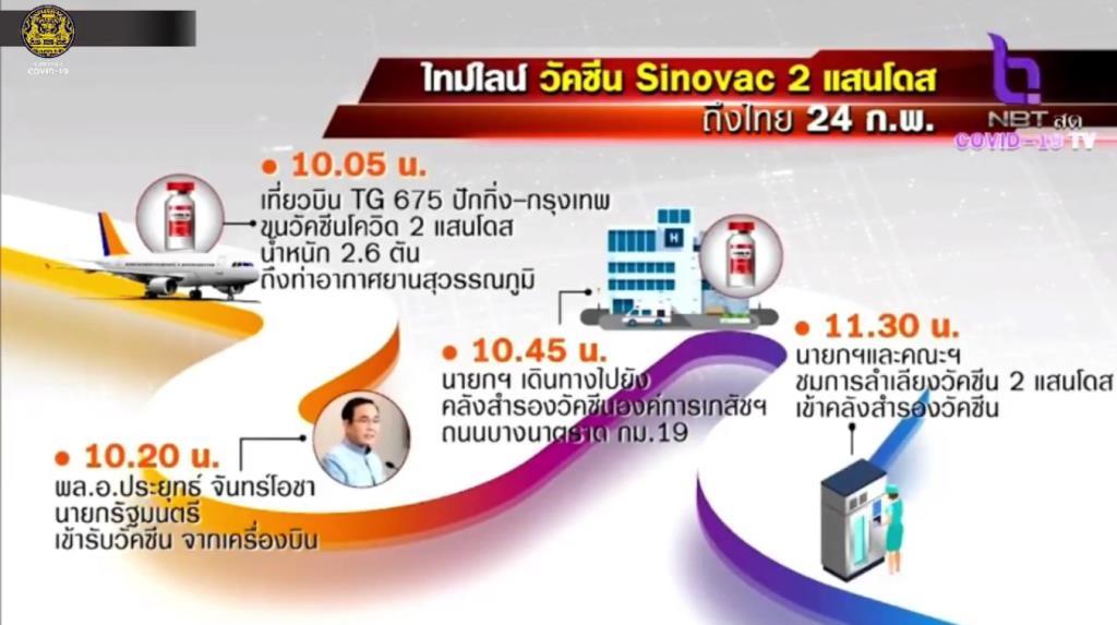 """เที่ยวบินขนส่งวัคซีนโควิด-19  """"ซิโนแวค"""" ล็อตแรก 2 แสนโดส  จากจีนถึงประเทศไทยแล้ว"""