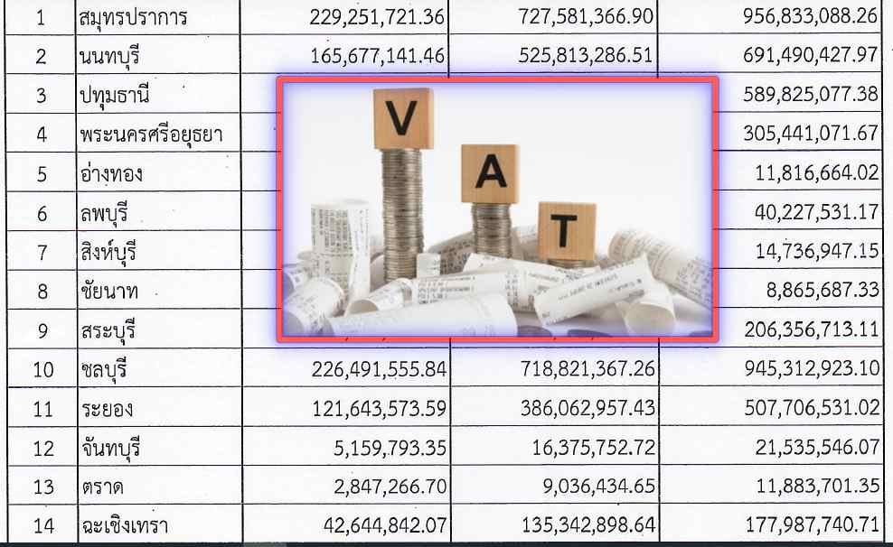 """จัดสรร""""ภาษีมูลค่าเพิ่ม"""" ปี 63 ลง 76 อบจ. 7.3 พันล้าน เฉพาะ""""ปากน้ำ - ชลบุรี"""" เกือบพันล้าน"""