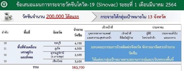 นายกเมืองพัทยา เผยฉีดวัคซีนโควิด-19 ลอตแรกให้กลุ่มจำเป็นก่อนหลังชลบุรีติดโผได้รับ 4,700 โดส