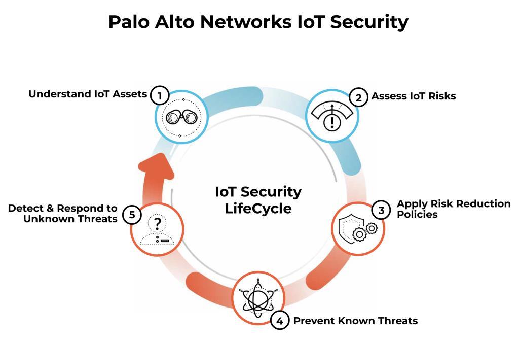 พาโล อัลโต เน็ตเวิร์กส์ รุกสาธารณสุข ลดความเสี่ยงอุปกรณ์ IoT ด้านเฮลท์แคร์