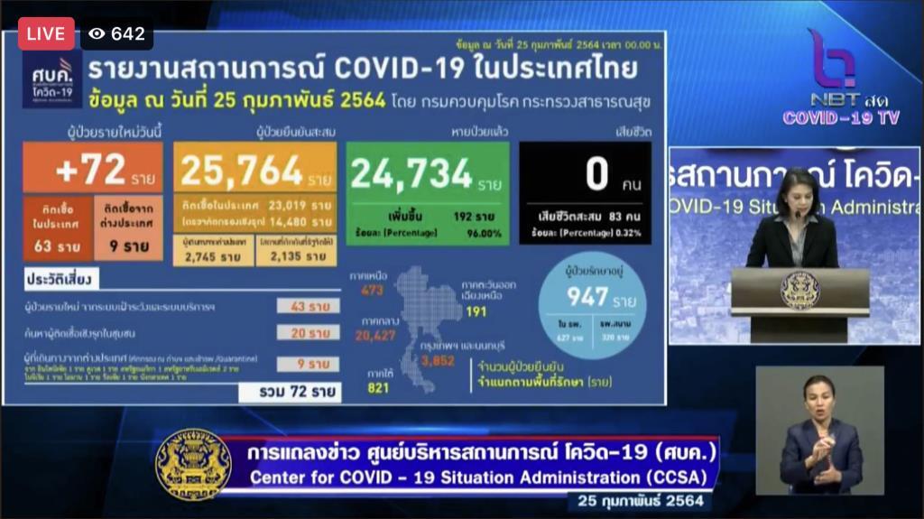 ไทยพบผู้ติดเชื้อโควิด-19 รายใหม่ 72 ราย ในประเทศ 43-ตรวจเชิงรุก 20-ต่างประเทศ 9