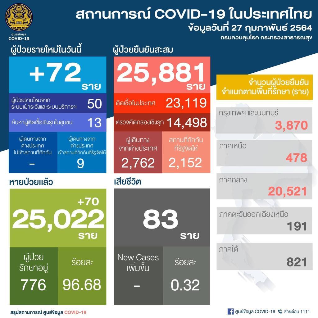 ไทยพบผู้ติดเชื้อโควิด-19 ใหม่ 72 ราย ในประเทศ 63 ราย มาจากตปท. 9 ราย สะสม 25,881 ราย
