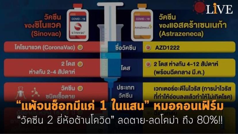 """""""แพ้จนช็อกมีแค่ 1 ในแสน"""" หมอคอนเฟิร์ม """"วัคซีน 2 ยี่ห้อต้านโควิด"""" ลดตาย-ลดโคม่าถึง 80%!!"""