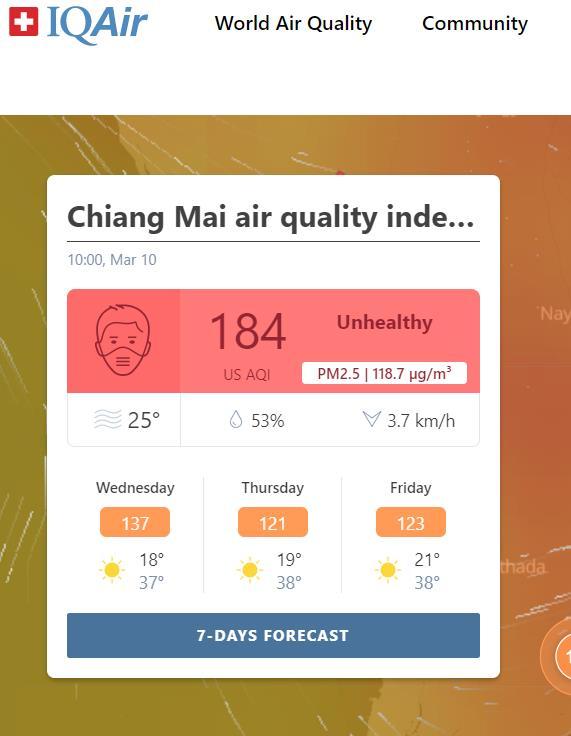 """เชียงใหม่ค่ามลพิษอากาศเกาะอันดับโลกไม่แผ่วฝุ่นควันหนาทึบคลุมเมือง-พบ""""อมก๋อย""""จุดความร้อนหนัก"""