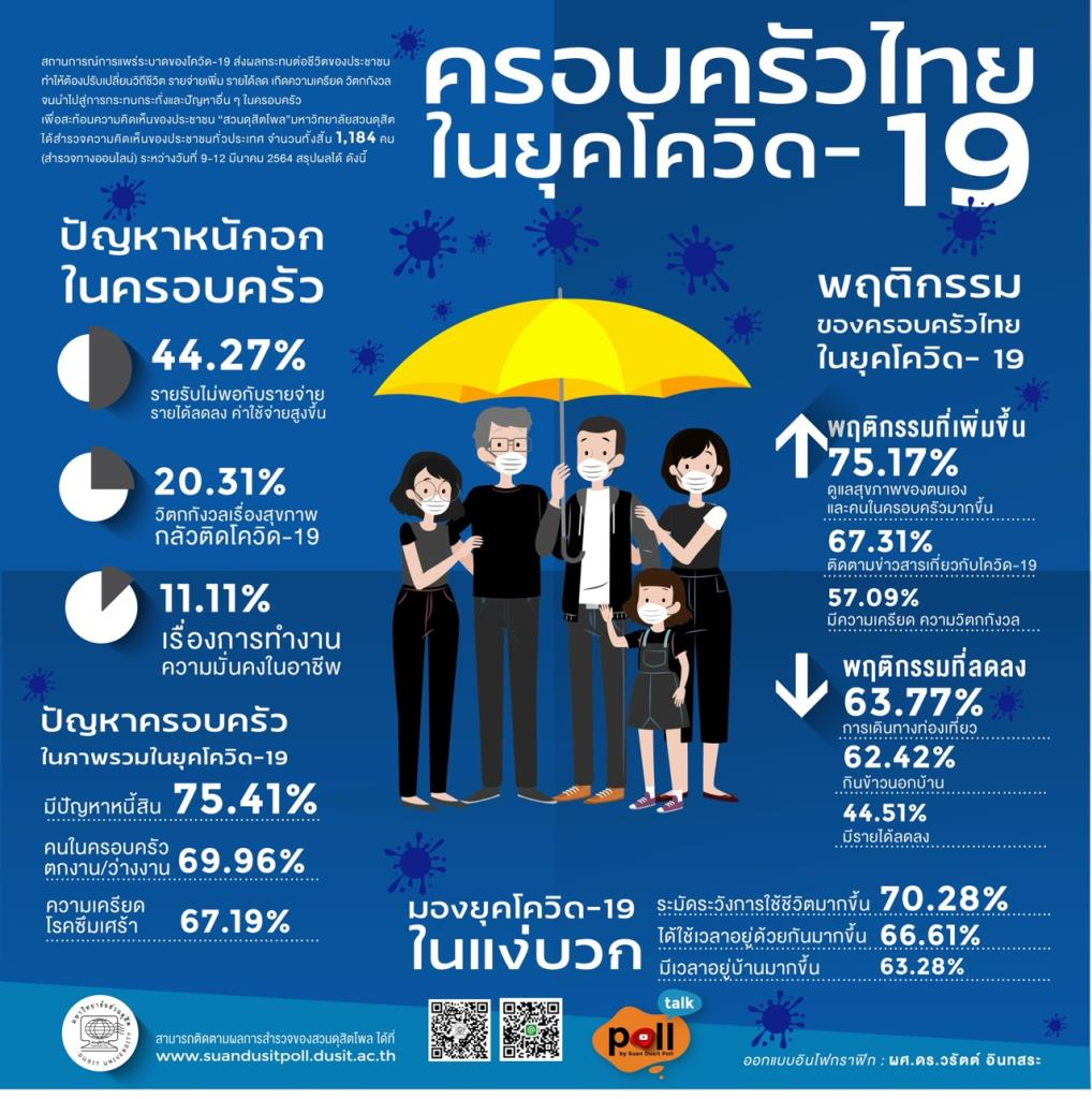 ดุสิตโพล ชี้ครอบครัวไทยยุคโควิดประสบปัญหาหนี้สิน หนักอกรายรับไม่พอค่าใช้จ่ายสูง