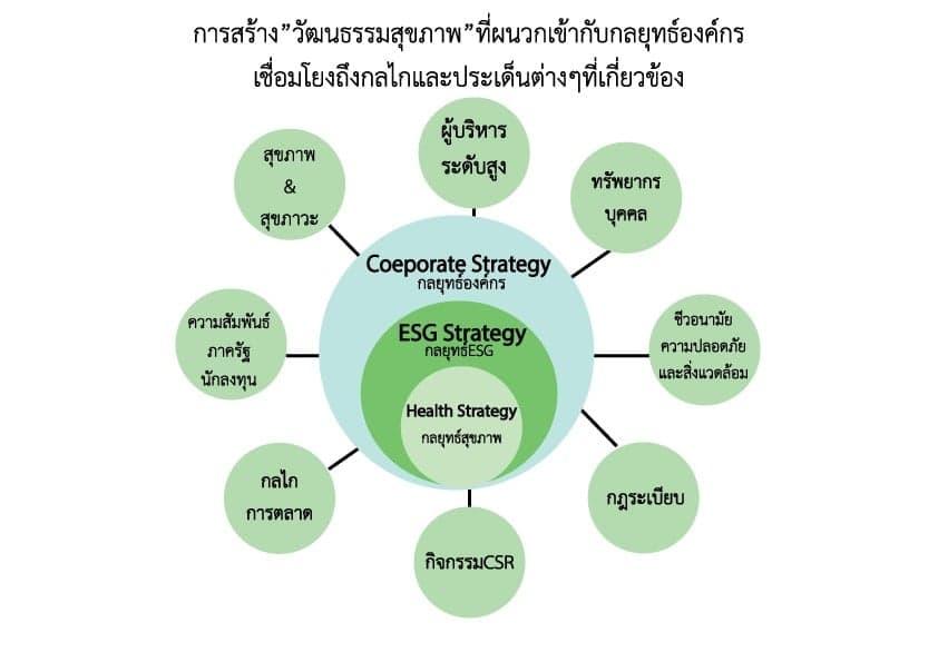 ธุรกิจยุคโควิดเปลี่ยนโลก ชูประเด็นสุขภาพในกลยุทธ์ / ดร.สุวัฒน์ ทองธนากุล