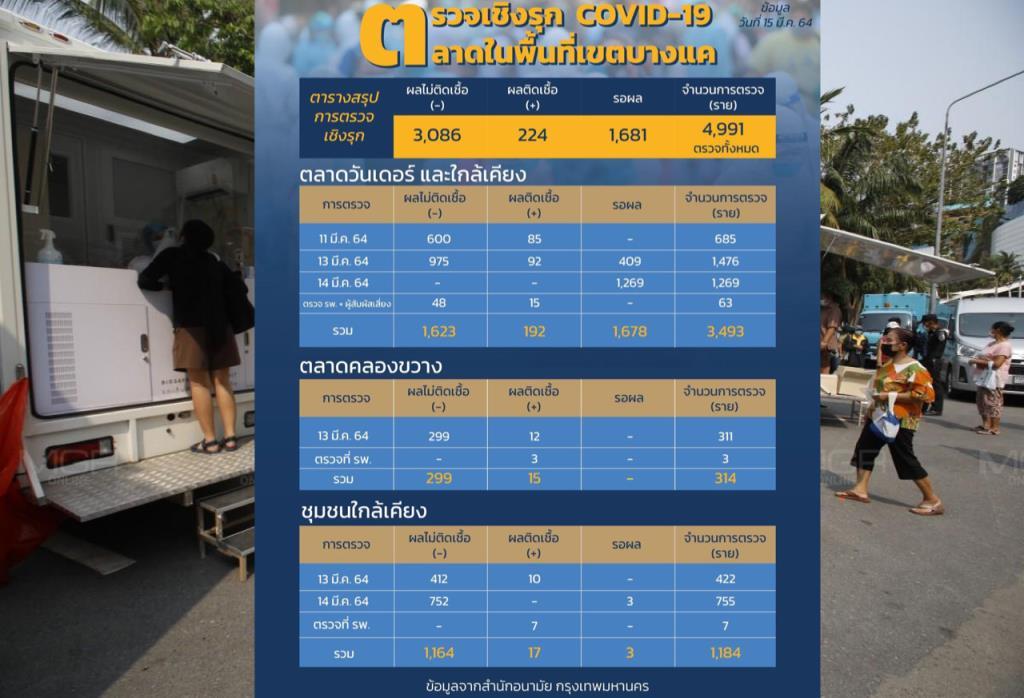 คลัสเตอร์ตลาดบางแค กทม. พบผู้ติดเชื้อโควิดแล้ว 224 ราย รอผลตรวจอีก 1,681 ราย