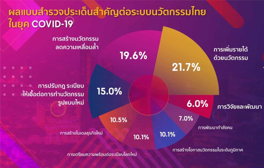 เปิดโพล 3 นวัตกรรมที่คนไทยต้องการมากที่สุดช่วงวิกฤติโควิด