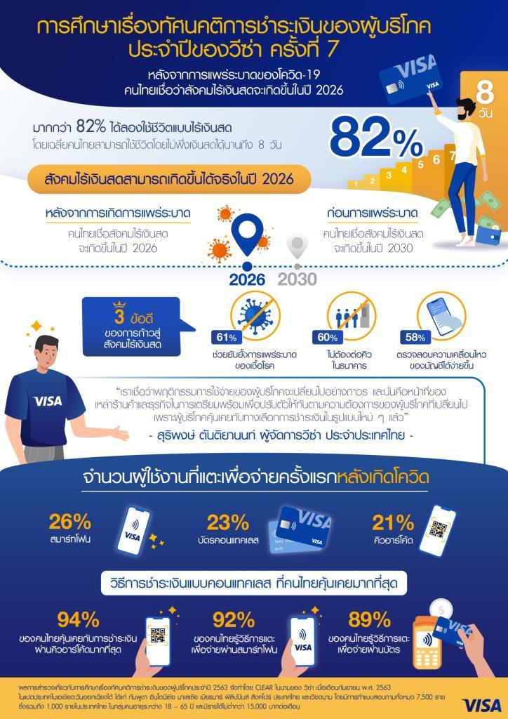 วีซ่าเผยไทยเข้าสู่สังคมไร้เงินสดเร็วกว่าคาด4-5ปี-Contactlessมาแรง